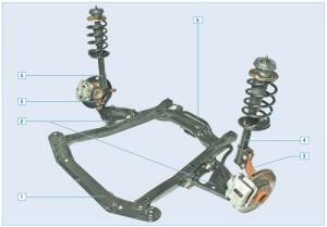 Передняя подвеска: 1 – подрамник; 2 – рычаг подвески с сайлент-блоками и шаровой опорой; 3 – поворотный кулак со ступицей и подшипником; 4 – амортизаторная стойка; 5 – штанга стабилизатора поперечной устойчивости