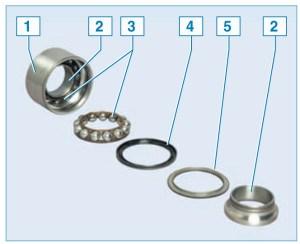 Устройство двухрядного подшипника ступицы (для наглядности элементы одного ряда извлечены из наружного кольца подшипника): 1 – наружное кольцо подшипника; 2 – внутреннее кольцо подшипника; 3 – сепаратор с шариками; 4 – сальник; 5 – защитная шайба
