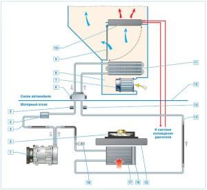Схема системы отопления, вентиляции и кондиционирования: 1 – компрессор; 2 – вентилятор системы охлаждения двигателя; 3 – трубопровод низкого давления; 4 – бачок; 5 – клапан для заправки и выпуска хладагента из трубопровода низкого давления; 6 – редуктор; 7 – вентилятор отопителя; 8 – корпус отопителя; 9 – заслонка регулятора температуры; 10 – радиатор отопителя; 11 – испаритель; 12 – щиток передка; 13 – клапан для заправки и выпуска хладагента из трубопровода высокого давления; 14 – трубопровод высокого давления; 15 – радиатор системы охлаждения двигателя; 16 – ресивер; 17 – конденсатор; 18 – датчик давления хладагента
