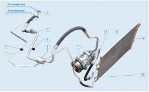Элементы системы кондиционирования воздуха: 1 – трубопровод высокого давления; 2 – клапан для заправки и выпуска хладагента в трубопроводе высокого давления; 3 – задняя часть трубопровода низкого давления; 4 – передняя часть трубопровода низкого давления; 5 – клапан для заправки и выпуска хладагента в трубопроводе низкого давления; 6 – демпфер; 7 – компрессор; 8 – трубопровод высокого давления, соединяющий компрессор и конденсатор; 9 – конденсатор; 10 – ресивер; 11 – датчик давления