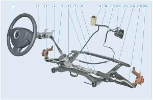 Элементы рулевого управления автомобиля с гидроусилителем руля: 1 – рулевое колесо; 2 – рулевая колонка; 3 – левый поворотный кулак в сборе со ступицей; 4 – левый наконечник рулевой тяги; 5 – промежуточный вал; 6 – болты крепления картера рулевого механизма к подрамнику; 7 – картер рулевого механизма; 8 – сливная магистраль гидроусилителя; 9 – бачок гидроусилителя; 10 – наполнительная магистраль гидроусилителя; 11 – нагнетательная магистраль гидроусилителя; 12 – датчик давления жидкости гидроусилителя; 13 – насос гидроусилителя; 14 – подрамник; 15 – правый наконечник рулевой тяги; 16 – правый поворотный кулак в сборе со ступицей