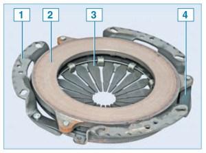 «Корзина» сцепления (нажимной диск с кожухом в сборе): 1 – кожух сцепления; 2 – нажимной диск; 3 – диафрагменная пружина; 4 – соединительная пластина