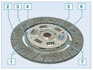 Ведомый диск сцепления: 1 – заклепка фрикционной накладки; 2 – фрикционные накладки; 3 – пружинная пластина; 4 – опорный палец; 5 – ступица диска; 6 – пружина демпфера; 7 – пластина демпфера