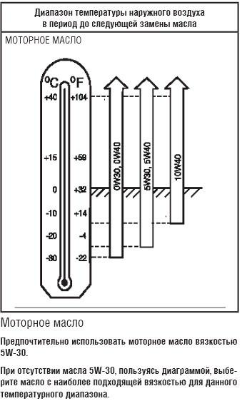 При отсутствии масла с вязкостью 5W-30 пользуясь диаграммой, выберете нужное масло в зависимости от температуры окружающего воздуха