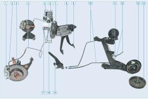 Элементы тормозной системы автомобиля с антиблокировочной системой тормозов (ABS): 1 – плавающая скоба; 2 – шланг тормозного механизма переднего ко леса; 3 – диск тормозного механизма переднего колеса; 4 – трубка тормозного механизма переднего колеса; 5 – бачок гидропривода; 6 – блок ABS; 7 – вакуумный усилитель тормозов; 8 – педальный узел; 9 – педаль тормоза; 10 – задний трос стояночного тормоза; 11 – трубка тормозного механизма заднего колеса; 12 – шланг тормозного механизма заднего колеса; 13 – тормозной механизм заднего колеса; 14 – барабан тормозного механизма заднего колеса; 15 – рычаг стояночного тормоза; 16 – датчик сигнализатора недостаточного уровня тормозной жидкости; 17 – главный тормозной цилиндр