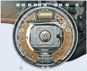 Тормозной механизм заднего колеса со снятым барабаном: 1 – задняя тормозная колодка; 2 – чашка пружины; 3 – рычаг привода стояночного тормоза; 4 – распорная планка; 5 – верхняя стяжная пружина; 6 – колесный цилиндр; 7 – рычаг регулятора; 8 – пружина регулятора; 9 – передняя колодка; 10 – щит; 11 – трос стояночного тормоза; 12 – нижняя стяжная пружина; 13 – опорная стойка