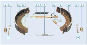 Элементы тормозного механизма заднего колеса: 1 – прижимная пружина колодки; 2 – чашка пружины; 3 – задняя колодка; 4 – рычаг привода стояночного тормоза; 5 – верхняя стяжная пружина; 6 – распорная планка; 7 – нижняя стяжная пружина; 8 – пружина регулятора; 9 – рычаг регулятора; 10 – передняя колодка; 11 – опорная стойка