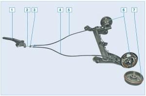 Элементы стояночного тормоза: 1 – рычаг; 2 – передний трос; 3 – уравнитель тросов; 4 – левый задний трос; 5 – правый задний трос; 6 – тормозной механизм заднего ко леса; 7 – барабан