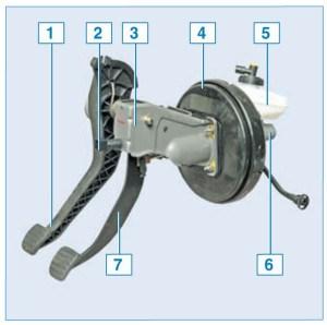 Педальный узел в сборе с вакуумным усилителем и главным тормозным цилиндром: 1 – педаль сцепления; 2 – выключатель сигналов торможения; 3 – кронштейн педального узла; 4 – вакуумный усилитель тормозов; 5 – бачок гидропривода системы; 6 – главный тормозной цилиндр; 7 – педаль тормоза