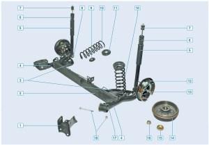 Элементы задней подвески: 1 – кронштейн крепления рычага балки к кузову; 2 – балка; 3 – кронштейн рычага; 4 – рычаг балки; 5 – амортизатор; 6 – буфер хода сжатия; 7 – подушки и шайбы верхнего крепления амортизатора к кузову; 8 – болт крепления амортизатора к рычагу; 9 – нижняя прокладка пружины; 10 – пружина; 11 – верхняя прокладка пружины; 12 – тормозной механизм заднего колеса; 13 – цапфа заднего колеса; 14 – барабан тормозного механизма в сборе с подшипником заднего колеса; 15 – колпачок; 16 – гайка подшипника колеса; 17 – сайлент-блок рычага балки; 18 – болт и гайка крепления рычага балки к кронштейну