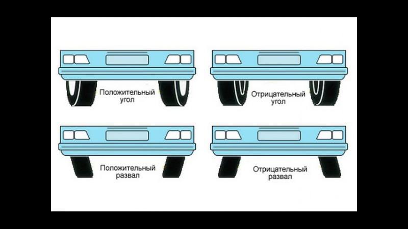 Регулировка углов установки передних колес (развал) 66