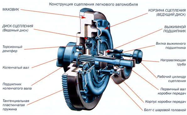 vyibor-komplekta-stsepleniya-dlya-avtomobilya-kraft-luk-valeo