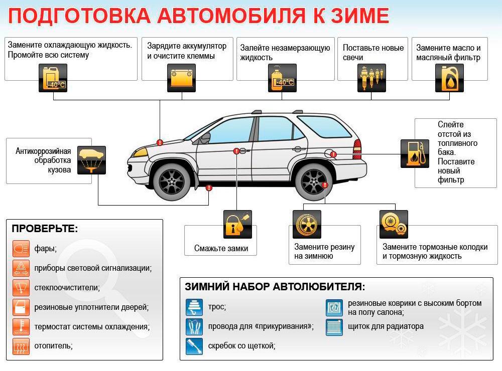 подготовка-автомобиля-к-зиме1